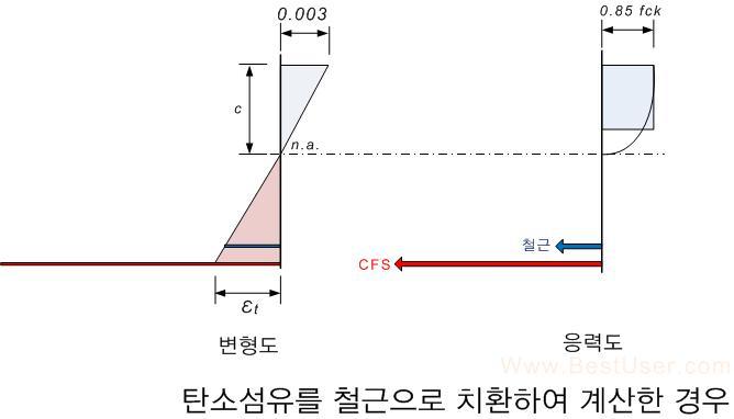 CFSreinfStress2.jpg